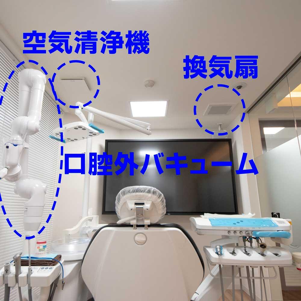 各診療室は完全個室となっており、各部屋ごとに口腔外バキューム、空気清浄機、換気扇が設置されています。